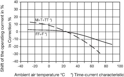 Shift of the operating current as a function of ambient air temperature